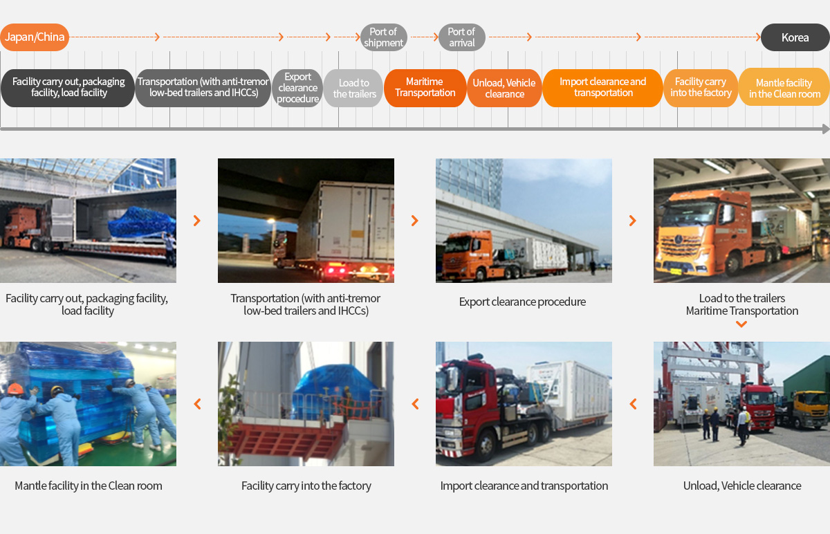Precision machinery one-stop logistics serviceㅣBusiness